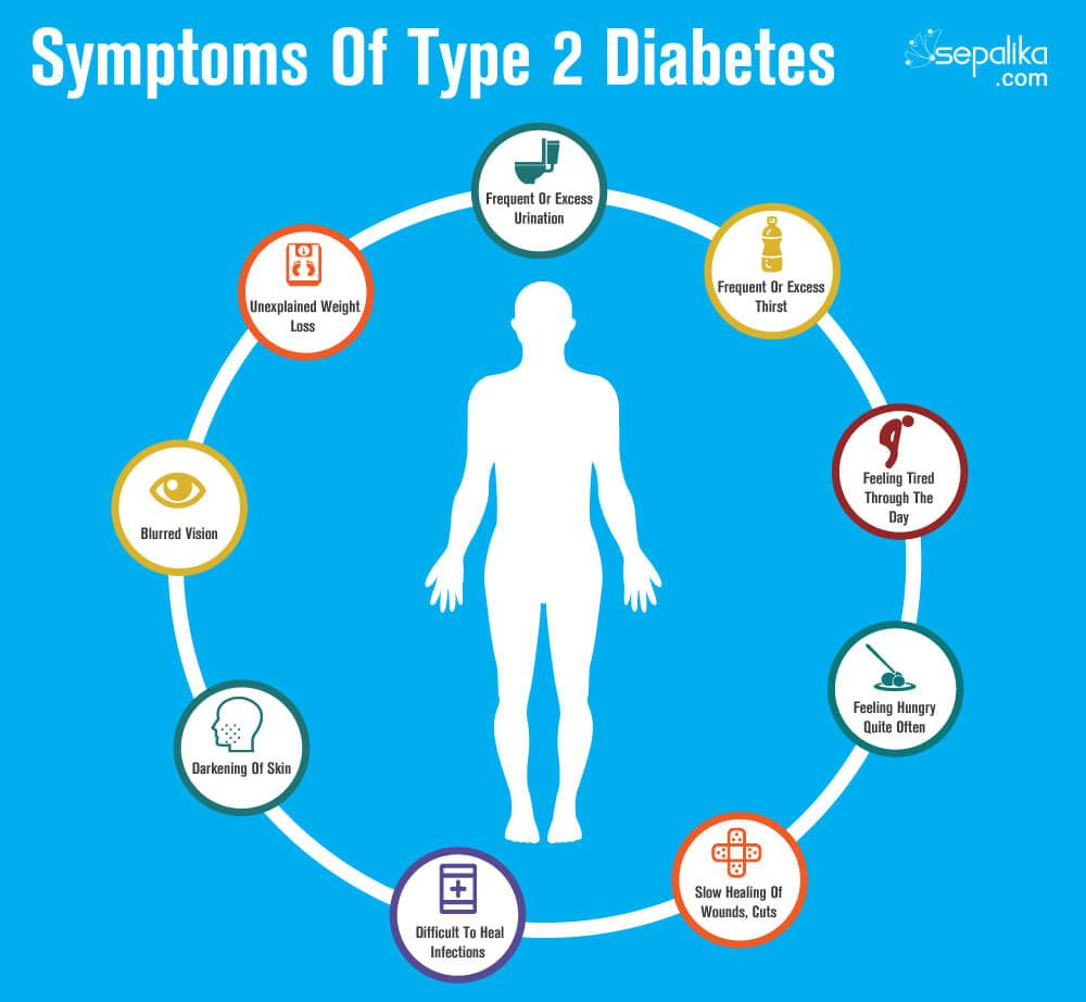 Diabetes Mellitus: Diet, Exercise, & Medication