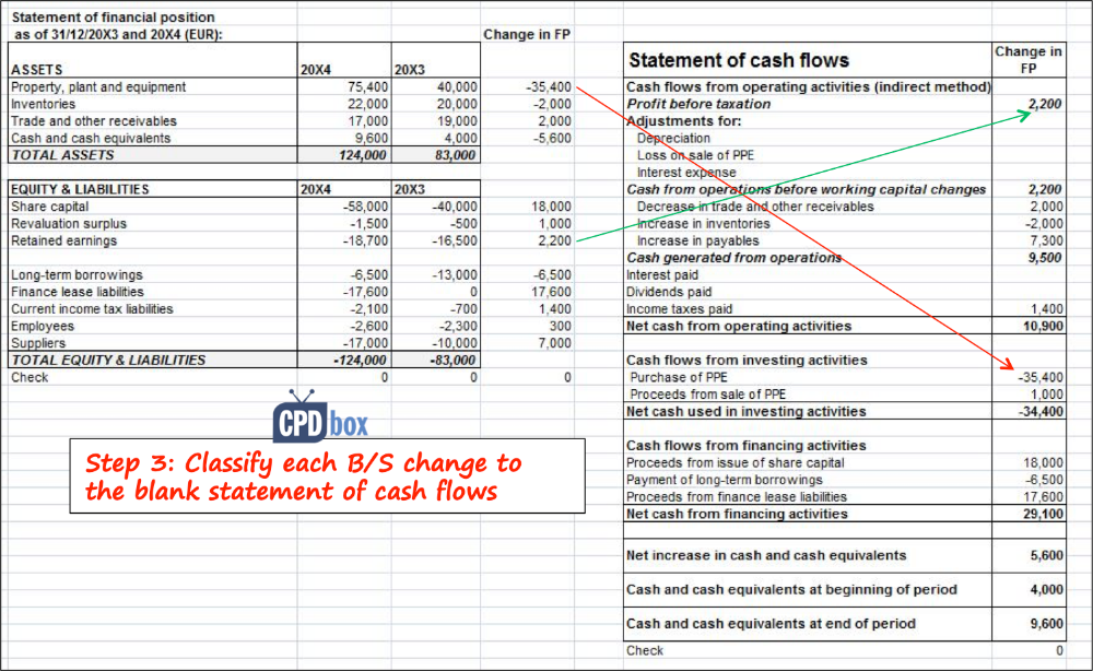 how to prepare statement of cash flows in 7 steps cpdbox making ifrs easy ในป 2020 balance sheet ratios pdf