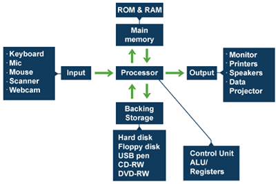 Basic computer flow diagram java pinterest basic computer flow diagram ccuart Image collections