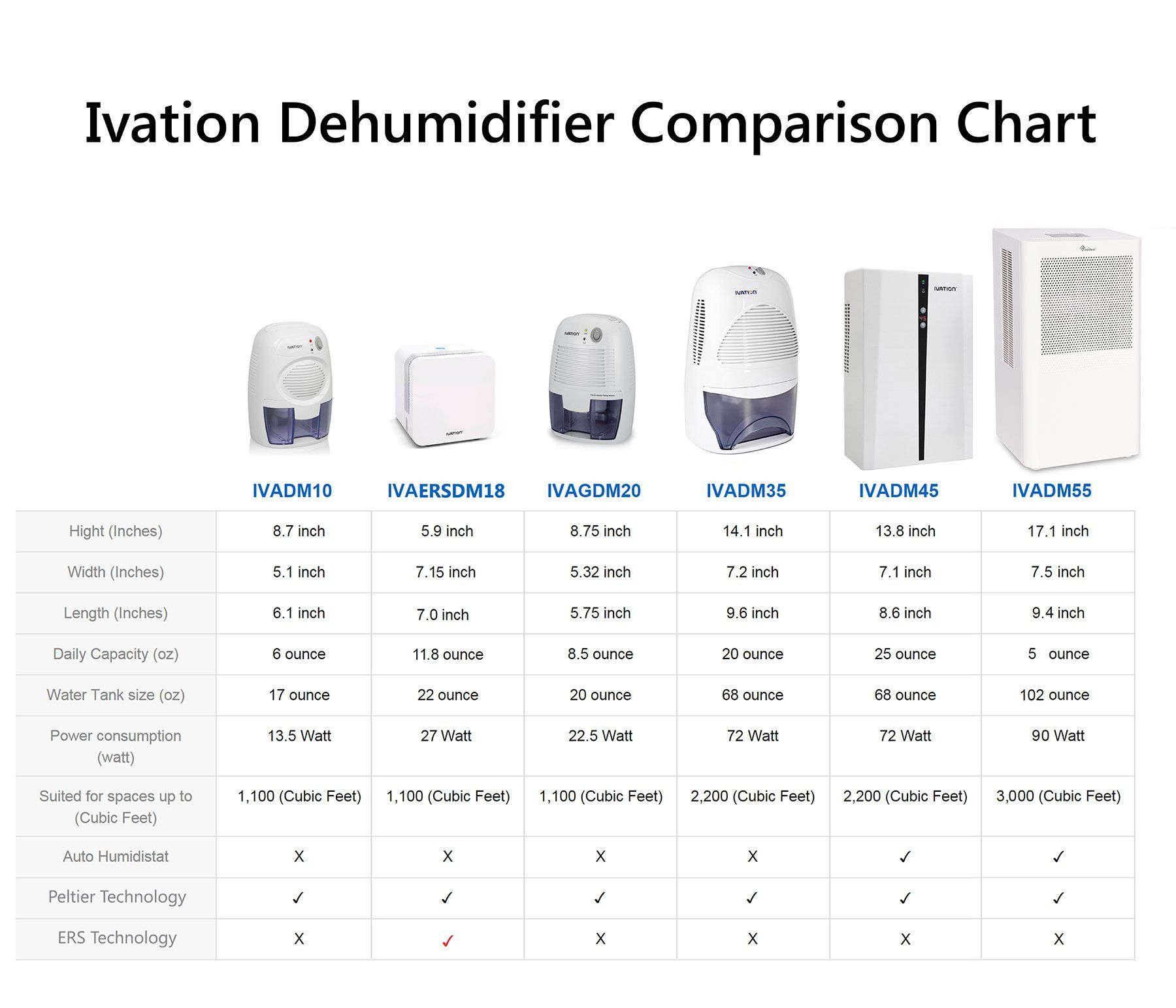 Ivation Smallarea Compact Dehumidifier With Continuous Drain Hose