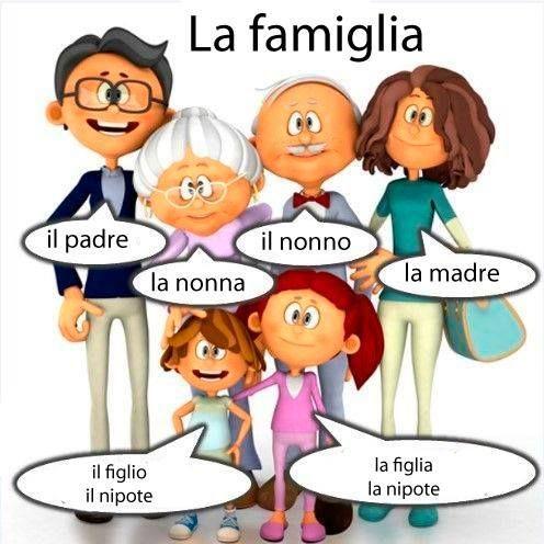 Y para hoy la Famiglia en Italiano   www.htlidiomas.com