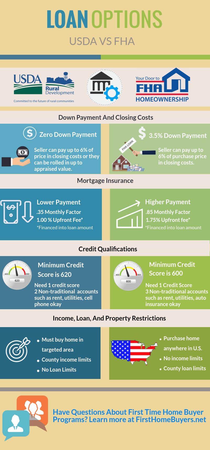 Usda Better Program Vs Fha Fha Loans Fha First Time Home Buyers