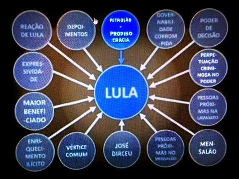 COLETIVA DA LAVA JATO DENUNCIA:  LULA É O CHEFÃO