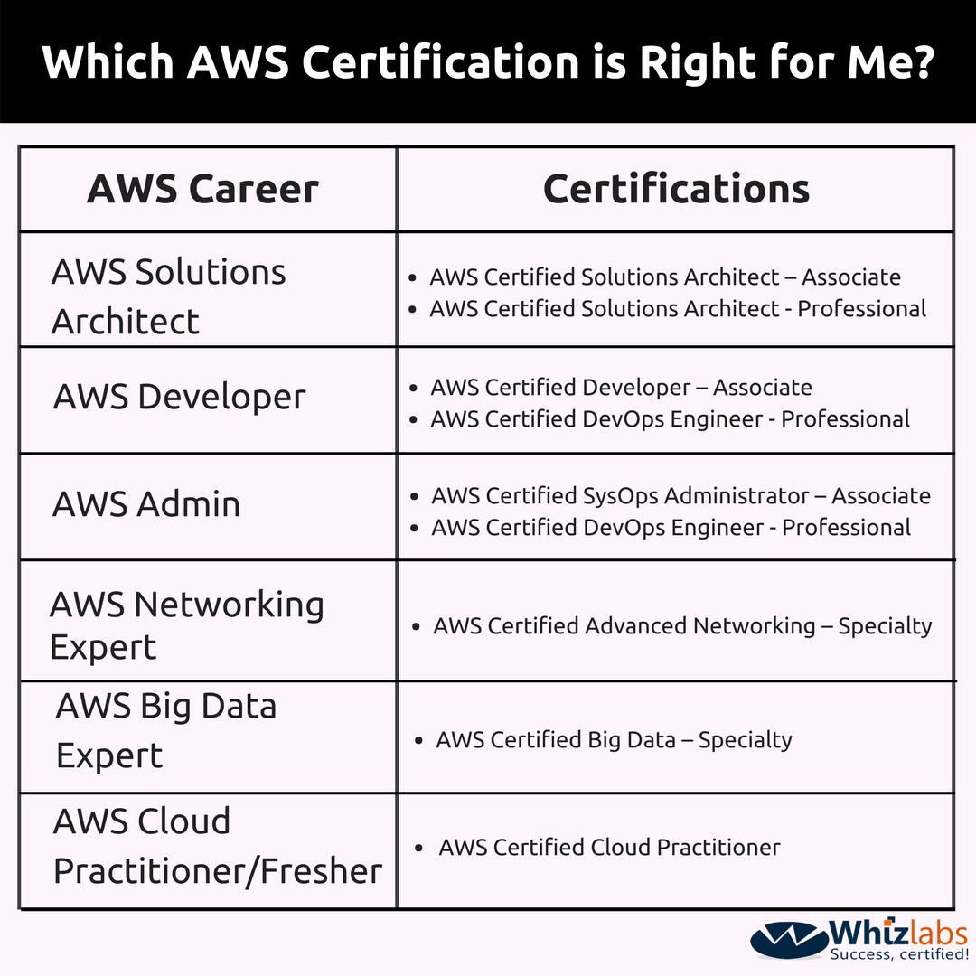 Certificate, Cloud Computing