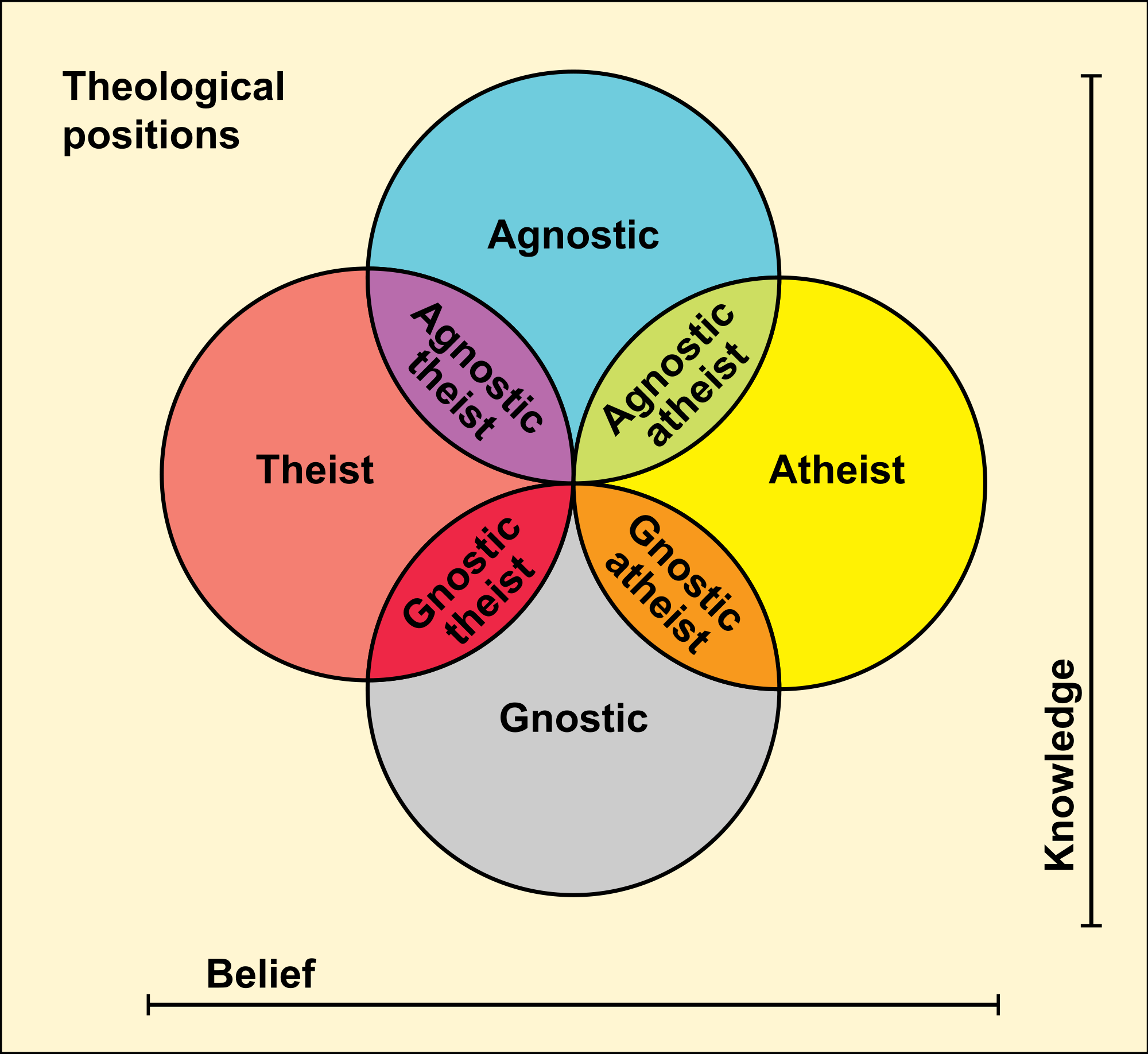 Theological positions this euler diagram represents the theological positions this euler diagram represents the relationship between some common theological positions pooptronica