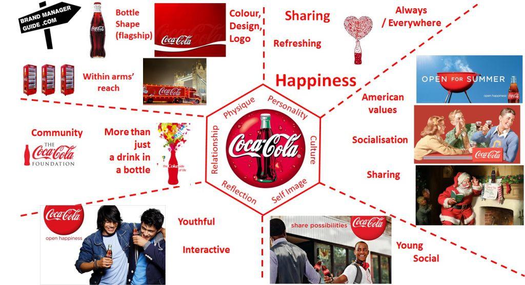 coca cola brand image Coca Cola Brand Prism - Brand Identity | Brand | Pinterest | Coca ...