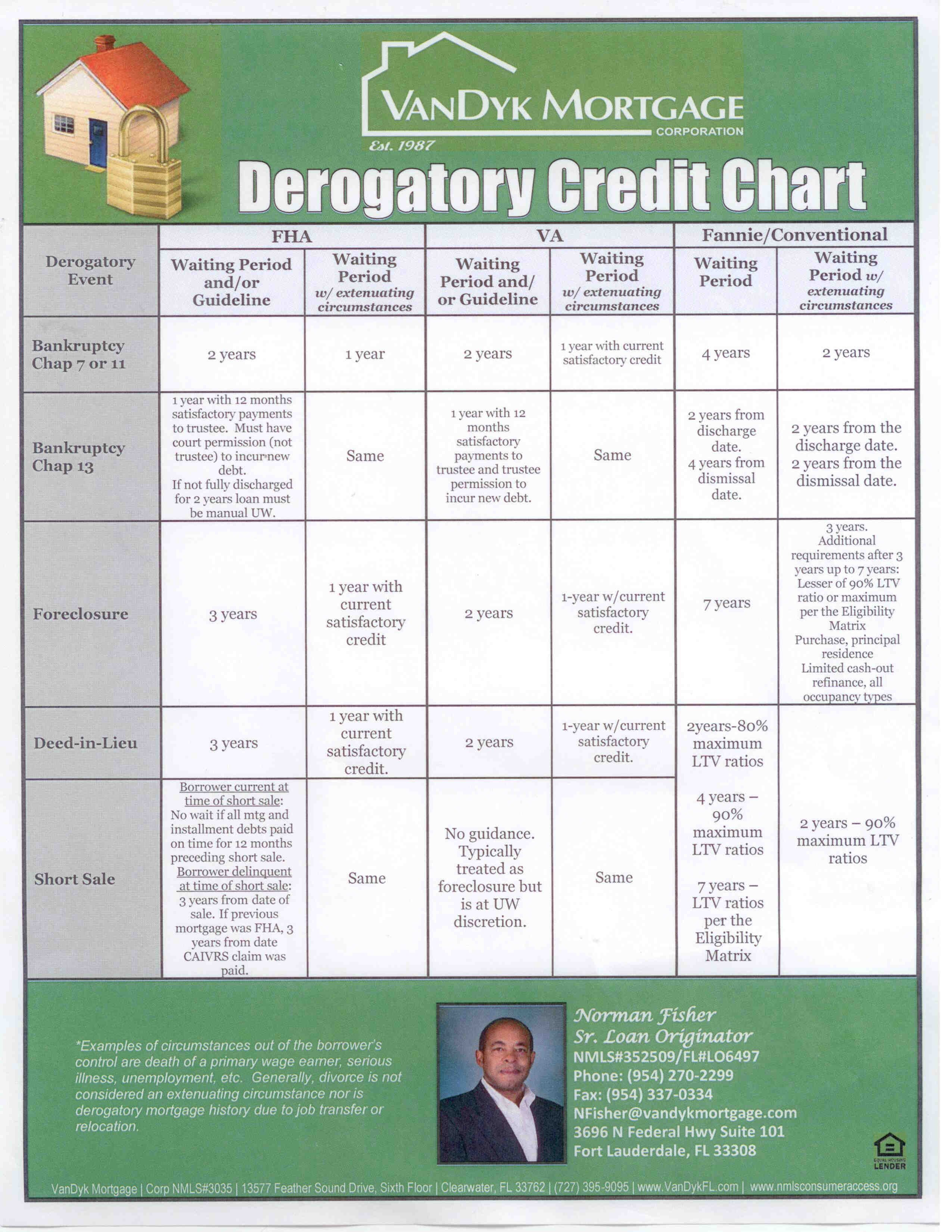 Derogatory Credit Chart - What It May Mean For You!