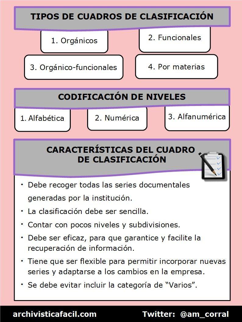 Tipologia De Los Cuadros De Clasificación Y Sus Características Archivos Archivistica Clasifi Unidad Administrativa Documentales Organizacion De La Empresa