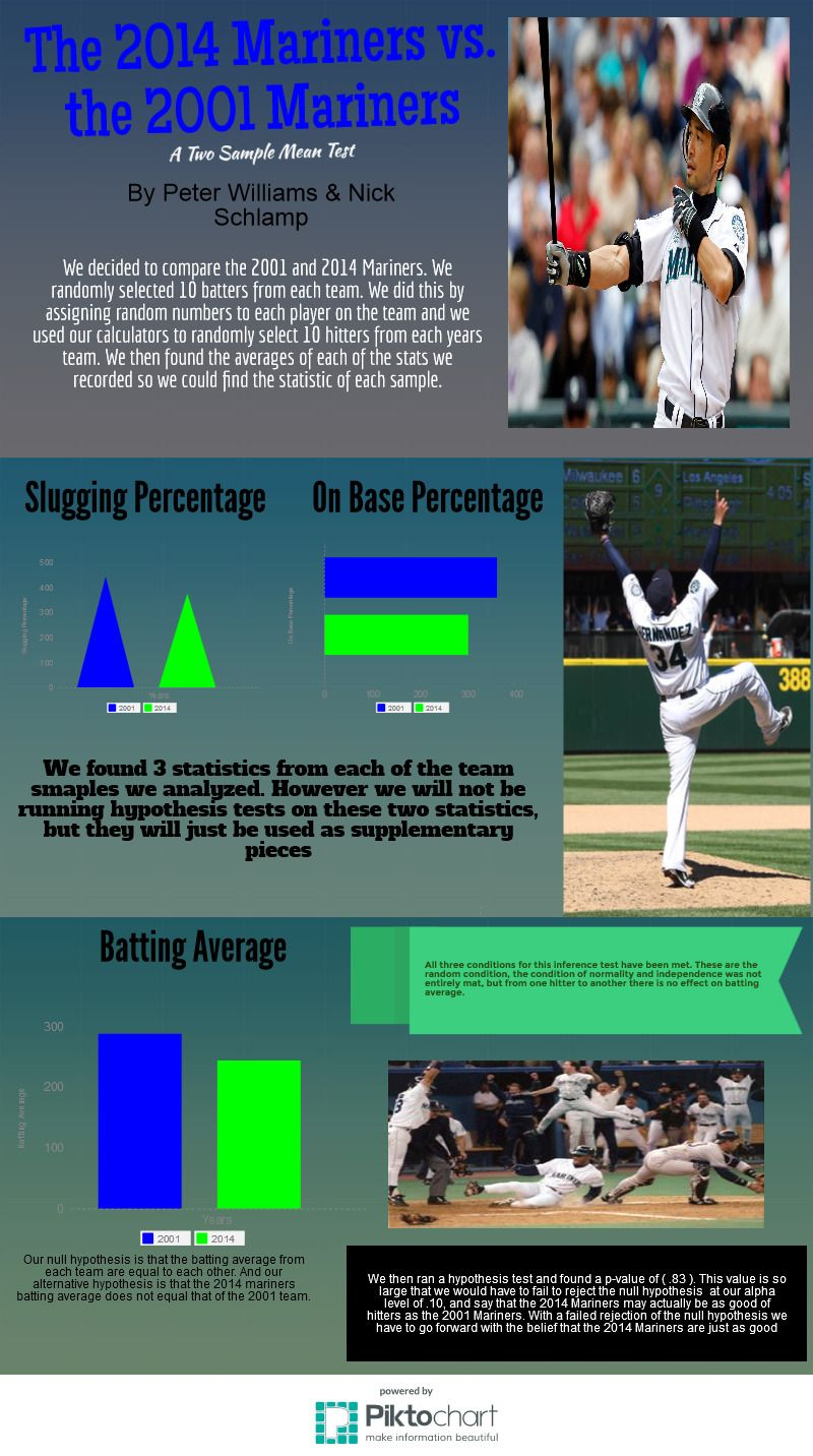 Mariners Statistical Test | Piktochart Infographic Editor