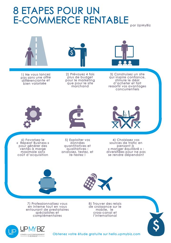Infographie 8 Etapes Pour Un E Commerce Rentable Upmybiz Marketing Marketing Numerique E Commerce