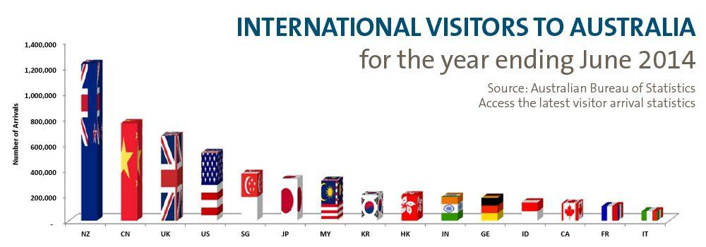 Markets markets tourism australia marketing