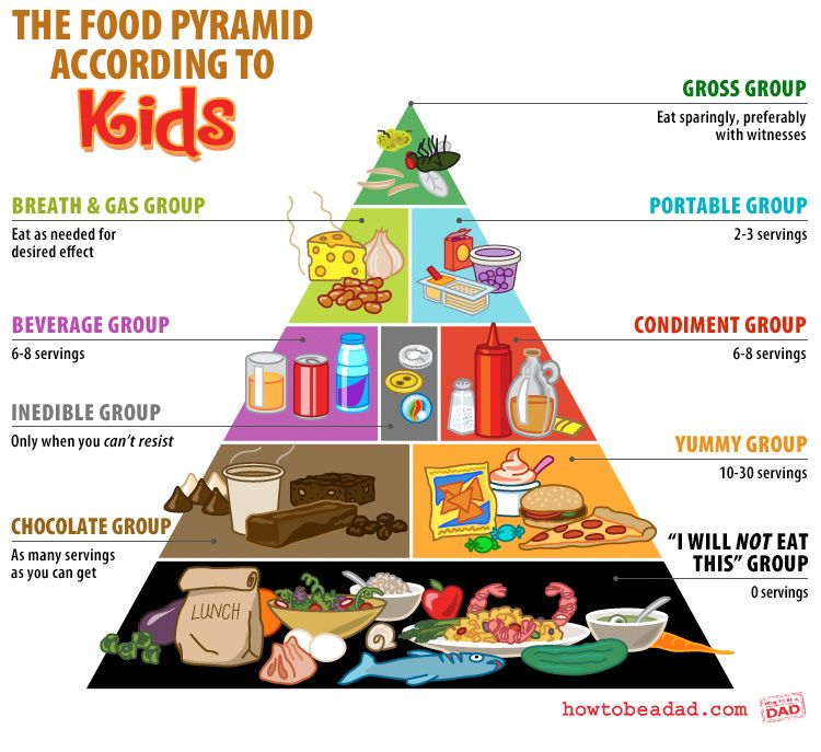 The Food Groups According to Kids | Food pyramid kids, So true and ...