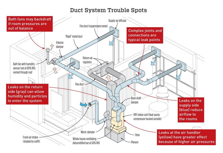 the drawing above, adapted from a positive energy design rendering, shows  the anatomy of a typical duct syst… | duct work, ventilation system, air  conditioner ducts  pinterest