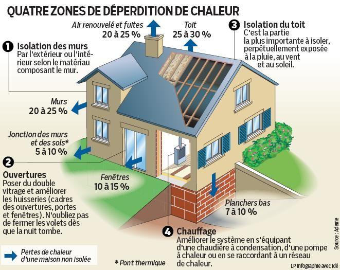 infografia Infographie - infographic 4 zones de déperdition de