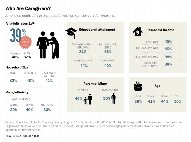 Only 59 percent of connected caregivers find internet