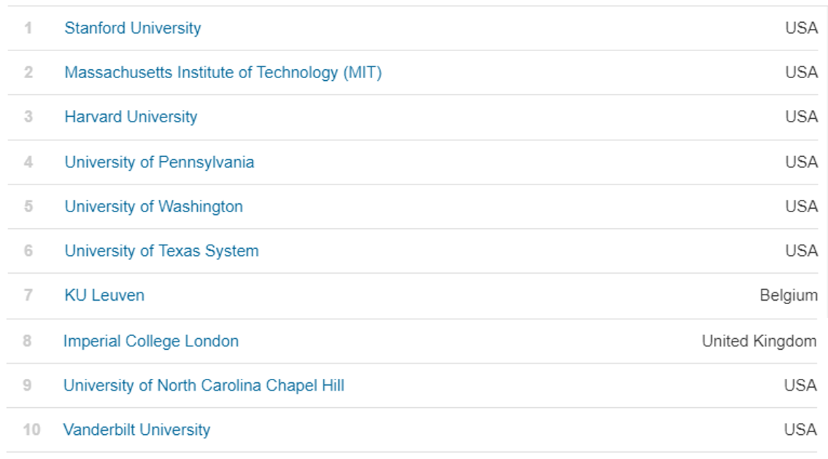 These are the world's most innovative universities World
