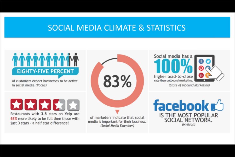 Some Social Media Stats Social Media Stats Social Media Statistics Social Media Advantages