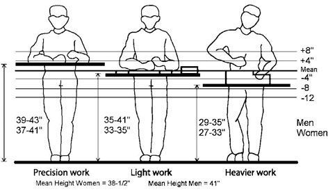 Arlink Workers Standing Arch Retail Workbench Height