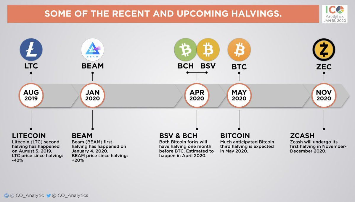 Three High Profile Crypto Networks Face Reward Halvings This Spring In 2020 Cryptocurrency News Networking Google Trends