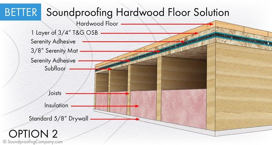 Soundproof A Floor Standard Level 2 Soundproofing Company Sound Proof Flooring Sound Proofing Building A New Home