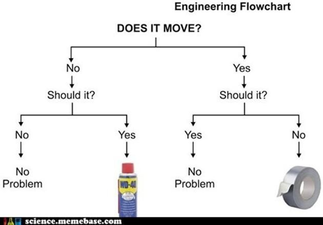 Should say home improvement flowchart wd  duct tape are just too great also best images on pinterest duck crafts rh