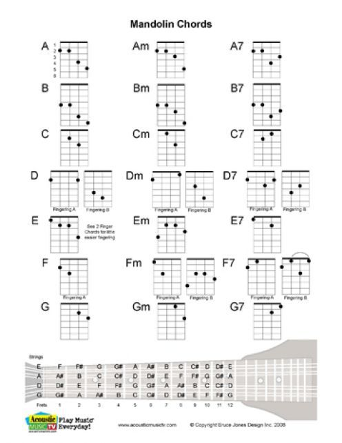 Free PDF Guitar, Mandolin, and Ukulele Chord and Music Charts : Mandolin, Ukulele chords and ...
