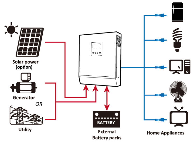 What Can A 100 Watt Solar Panel Run A Look At A Small System Diy Solar Panel Solar Panels For Home Solar Panels
