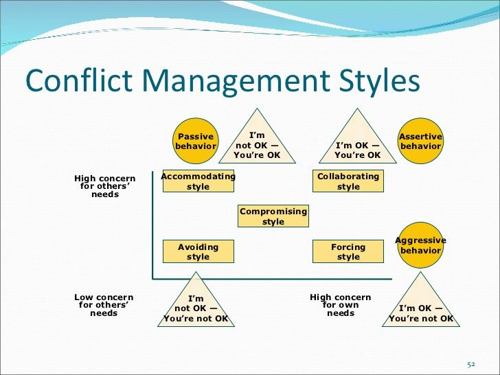conflict resolution strategies and styles Home » resource centre » hr toolkit » workplaces that work » conflict or refer to a more formal conflict resolution common strategies or styles for.