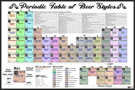 types of beer Beer Types, Part I - Home - Schnitzelbahn - Food - new periodic table download
