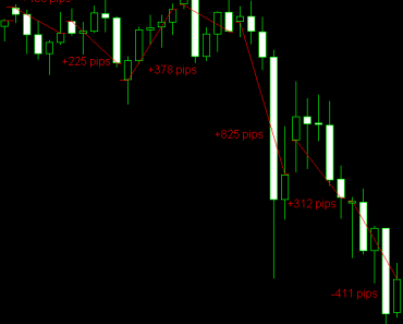 Forex timeframes and profit