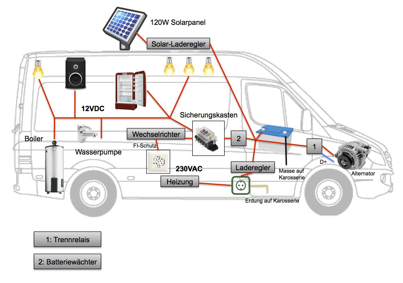 Elektronik Schema Camper Wohnmobil Mercedes Sprinter | Wägen ...