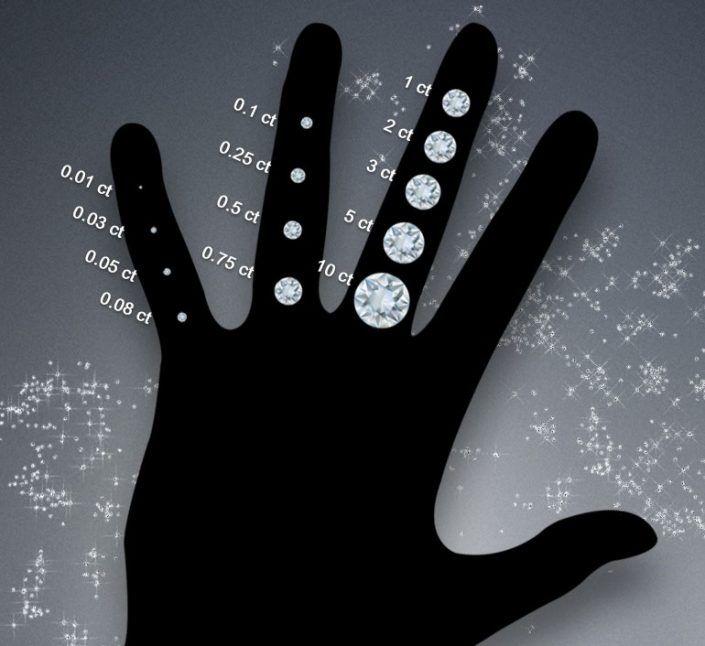 Diamond Size Chart The Diamond Ring Diamond Carat Size Carat Size Guide Diamond Size Chart