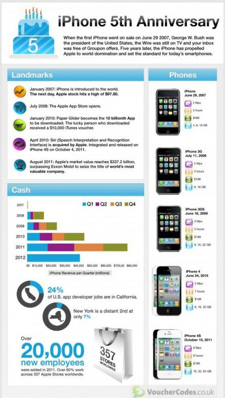 5 anni di iPhone... #infographic