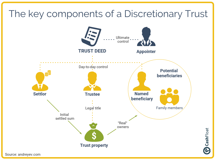 What Is A Discretionary Trust With Images Wealth Management