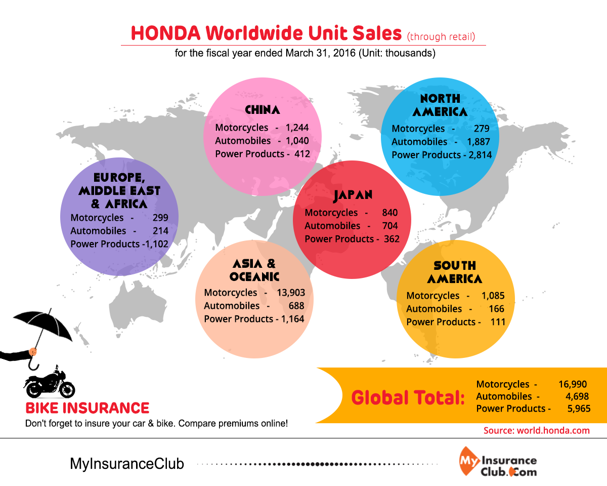 HONDA Worldwide Unit Sales Through Retail For The Fiscal Year Ended March 31