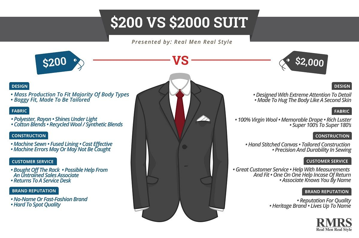 Pin On Style Infographics