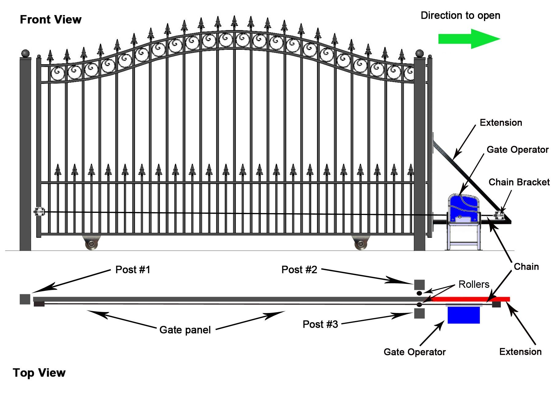 Wiring Diagram For Auto Gate Diagram Diagramtemplate Diagramsample Sliding Fence Gate Sliding Gate Sliding Gate Opener