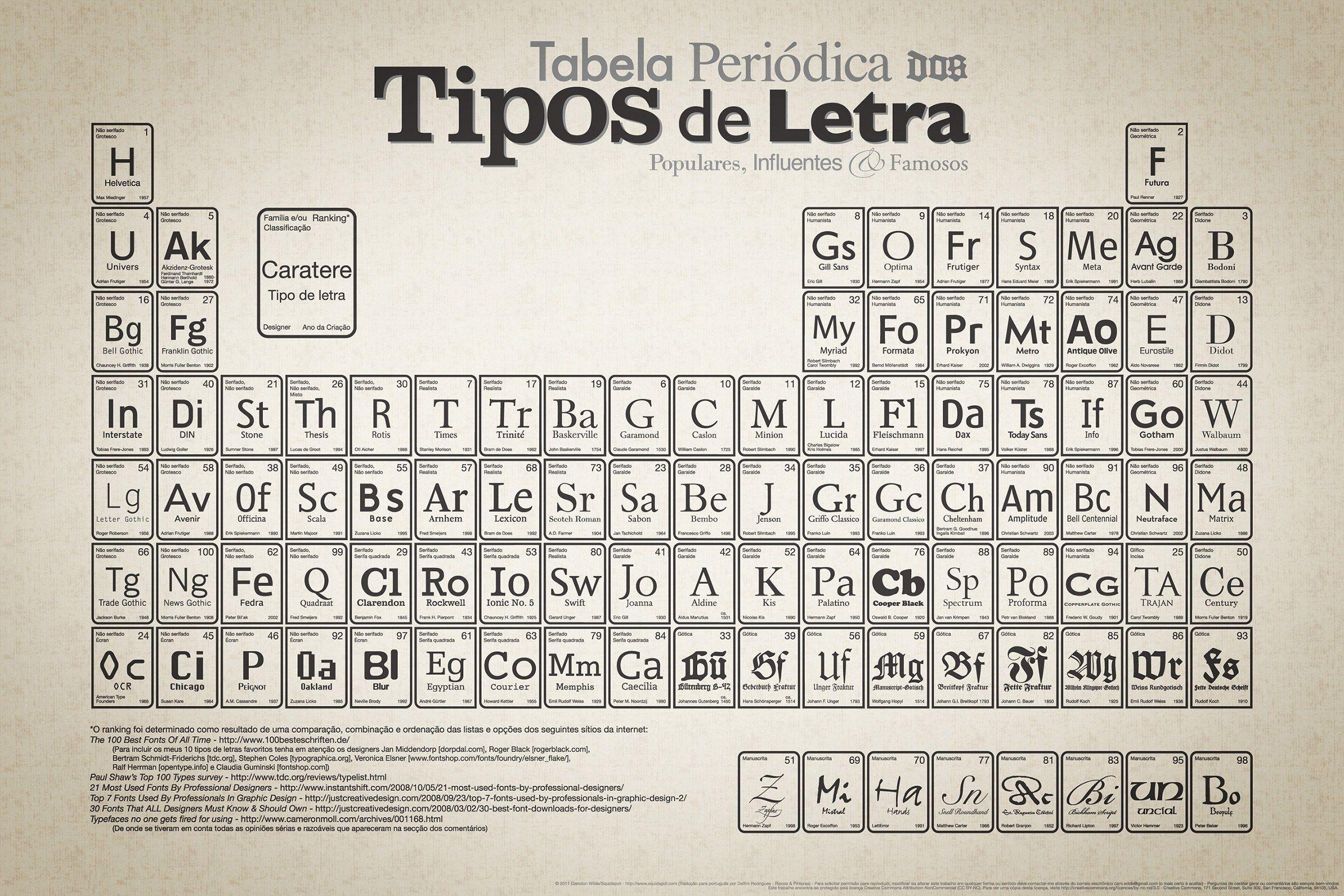 Infografas que te cuentan sobre la tipografa la tipografia infografas que te cuentan sobre la tipografa anima tipos tabla periodica de letras urtaz Gallery