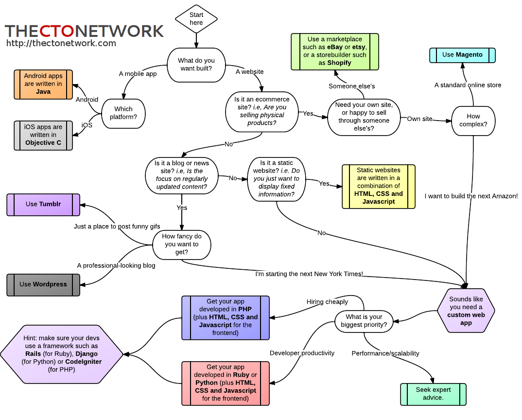 Flowchart: which language to use? | Tech startups, Flow ...