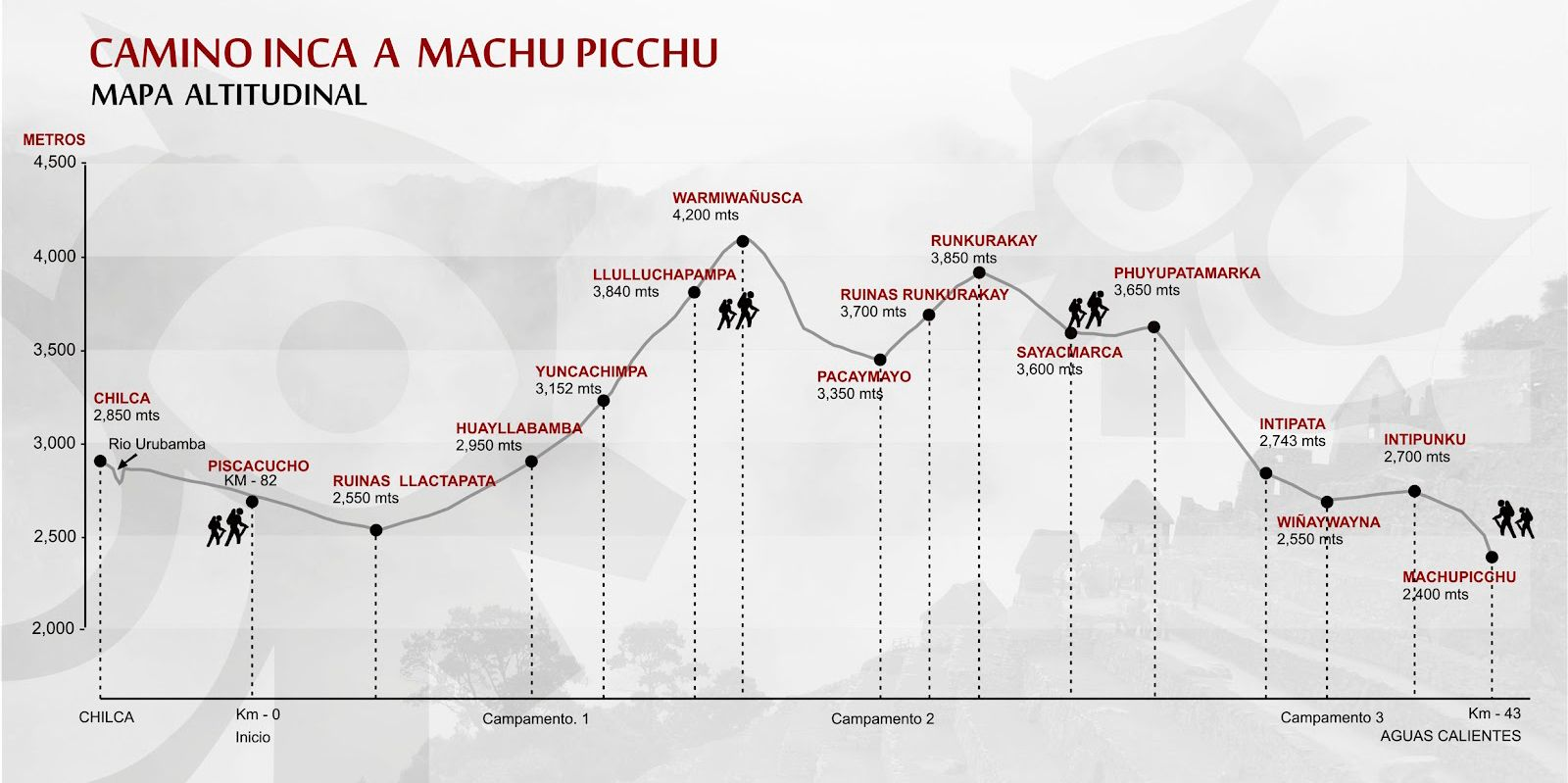 Camino del inca ruta