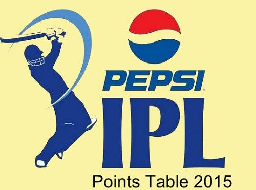 Looking for IPL 8 points table and teams standing? Then get here points table of Indian Premier League 2015 with teams rankings, standings and position.