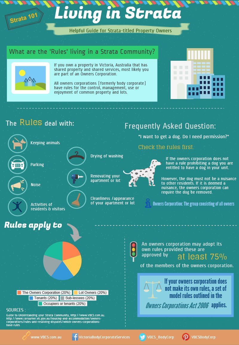 Strata101 Helpful guide for strata titled property