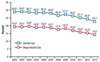 Drinking In Under Binge Legal States — Use Released Document Alcohol Previous Just By Teena… The People Shows And United During Month Graph Drink…