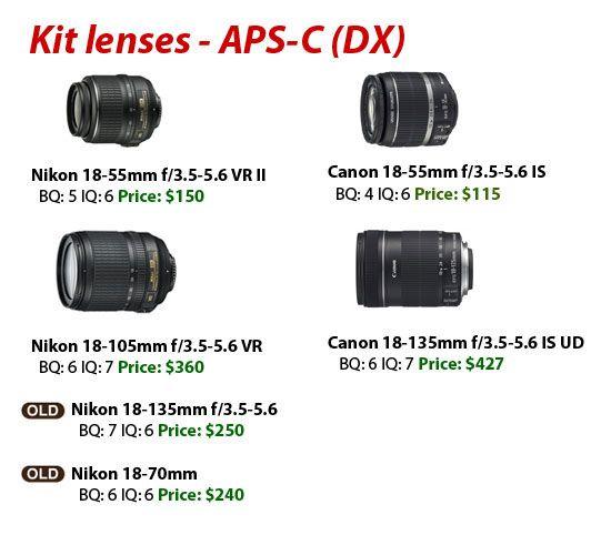 Nikon Lenses Nikon Camera Hacks