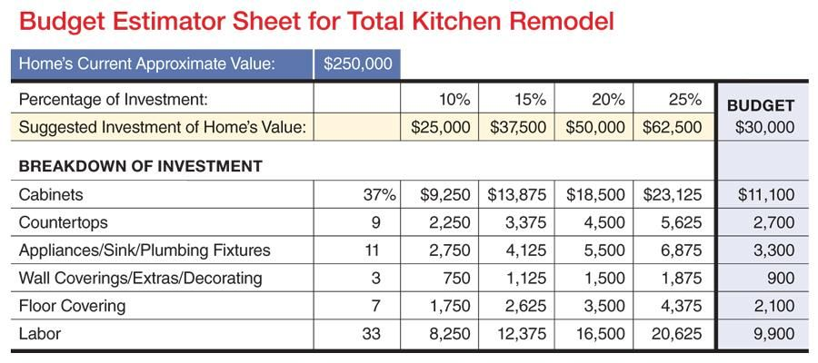 bathroom remodel budget breakdown Bathroom Remodel Pinterest