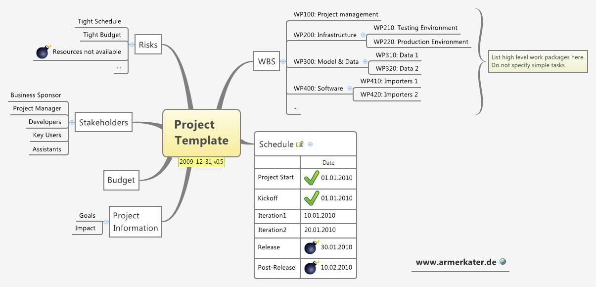 Mind Map Template, Project Management