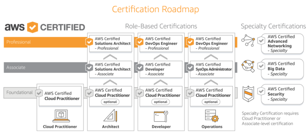 Updated AWS Certification Salary, Jobs and Scope in