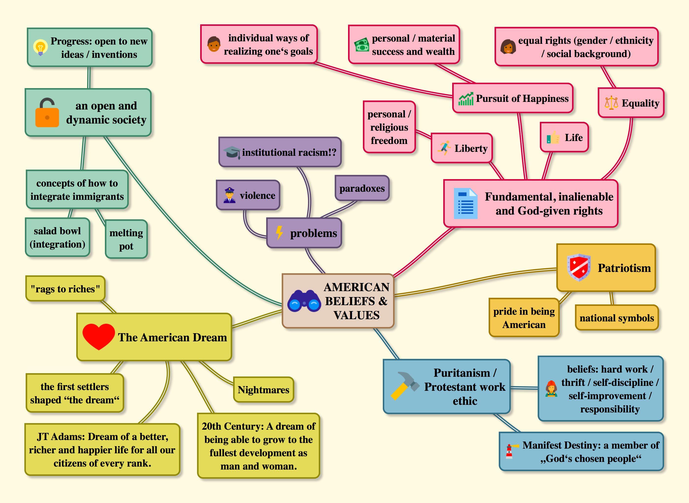 American Beliefs & Values, The American Dream - Mindmap ...