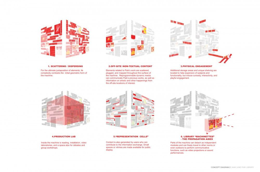 Gallery Of Nam June Paik Library N H D M 8 Library Diagram Architecture Library Design