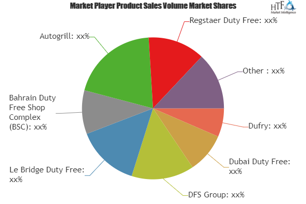 Airport Retailing Market The Industry Is Booming Worldwide With